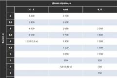 Двина-3200 характеристики