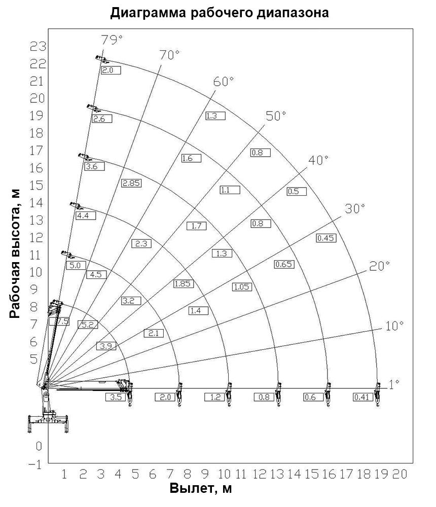 Диаграмма рабочего диапазона КМУ